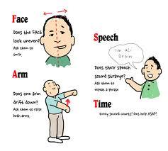 Identify stroke with these symptoms